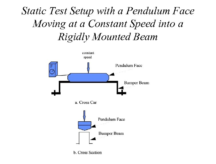 Static Test Setup with a Pendulum Face Moving at a Constant Speed into a