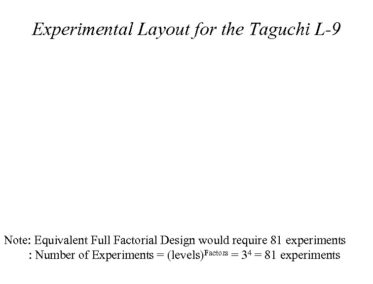 Experimental Layout for the Taguchi L-9 Note: Equivalent Full Factorial Design would require 81