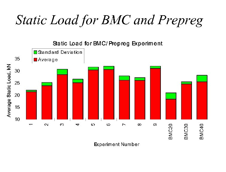 Static Load for BMC and Prepreg Experiment Number