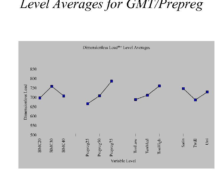 Level Averages for GMT/Prepreg