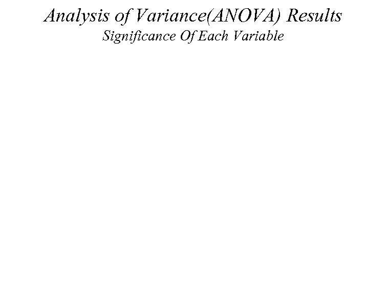 Analysis of Variance(ANOVA) Results Significance Of Each Variable 14985 19. 68 28446 GMT Type