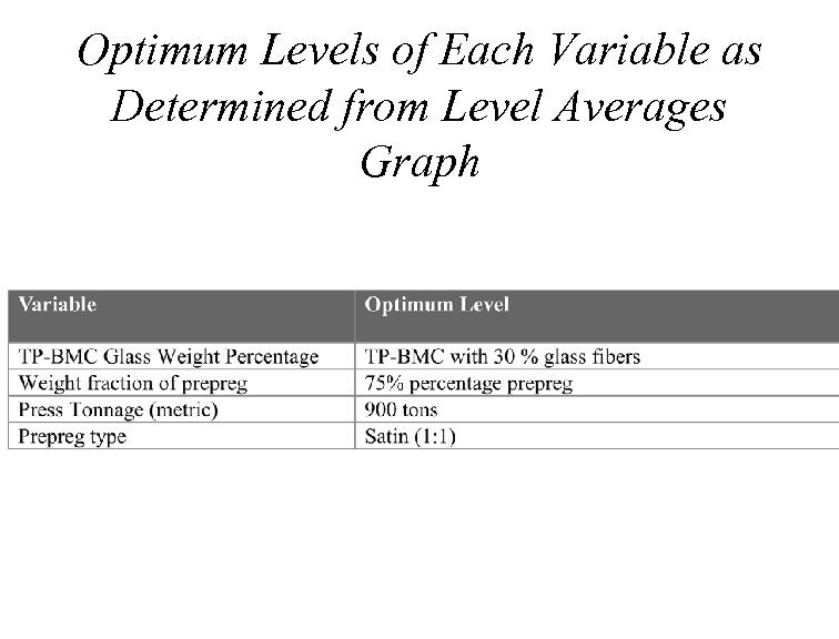 Optimum Levels of Each Variable as Determined from Level Averages Graph