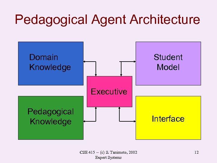 Pedagogical Agent Architecture Domain Knowledge Student Model Executive Pedagogical Knowledge Interface CSE 415 --