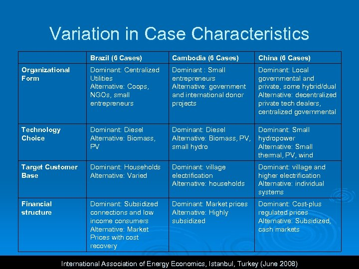 Variation in Case Characteristics Brazil (6 Cases) Cambodia (6 Cases) China (6 Cases) Organizational