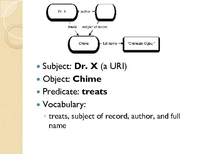 Subject: Dr. X (a URI) Object: Chime Predicate: treats Vocabulary: ◦ treats, subject
