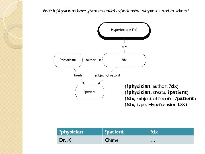 Which physicians have given essential hypertension diagnoses and to whom? (? physician, author, ?
