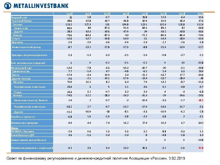 Текущий счет Торговый баланс Экспорт Нефть и газ Другое Импорт Услуги Зарплата 1