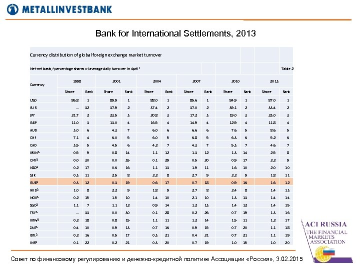 Bank for International Settlements, 2013 Currency distribution of global foreign exchange market turnover Net-net