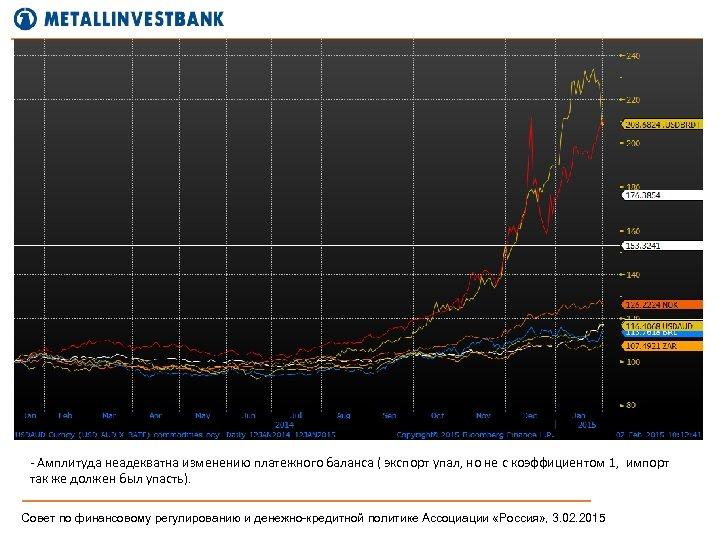 - Амплитуда неадекватна изменению платежного баланса ( экспорт упал, но не с коэффициентом 1,