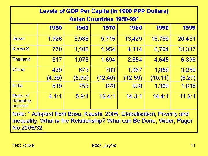 Levels of GDP Per Capita (in 1990 PPP Dollars) Asian Countries 1950 -99* 1950