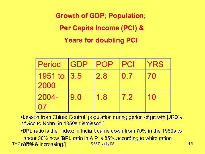 Growth of GDP; Population; Per Capita Income (PCI) & Years for doubling PCI Period