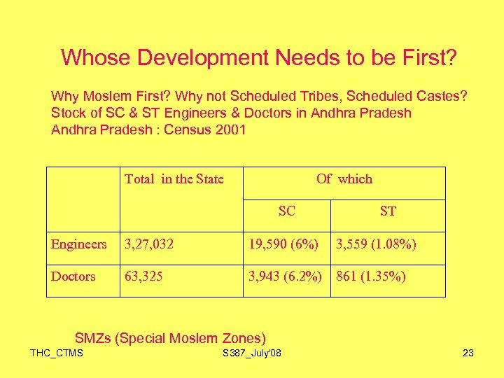 Whose Development Needs to be First? Why Moslem First? Why not Scheduled Tribes, Scheduled