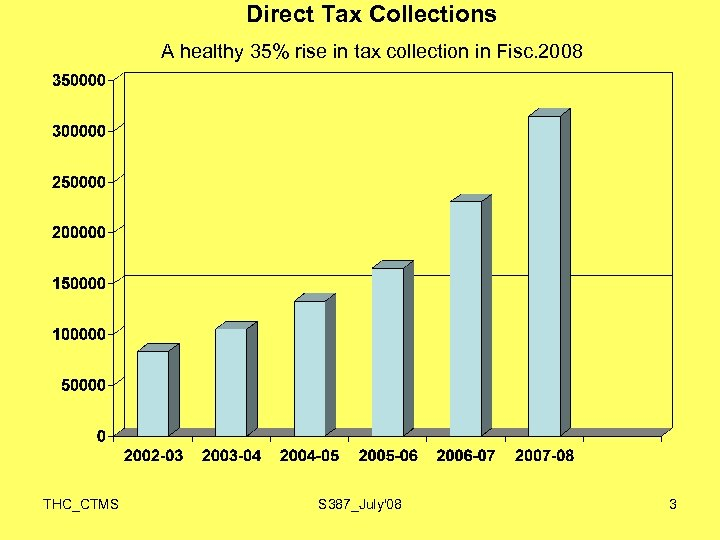 Direct Tax Collections A healthy 35% rise in tax collection in Fisc. 2008 THC_CTMS