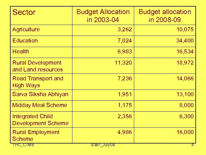 Budget Allocation in 2003 -04 Budget allocation in 2008 -09 Agriculture 3, 262 10,