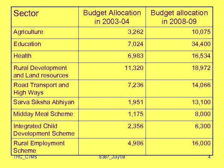 Budget Allocation in 2003 -04 Budget allocation in 2008 -09 Agriculture 3, 262 10,