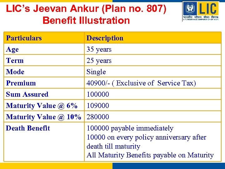 LIC's Jeevan Ankur (Plan no. 807) Benefit Illustration Particulars Age Term Mode Description 35