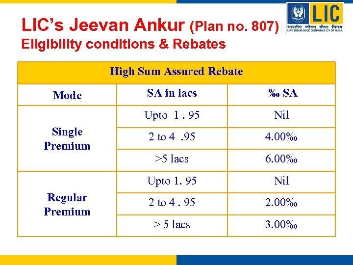 LIC's Jeevan Ankur (Plan no. 807) Eligibility conditions & Rebates High Sum Assured Rebate