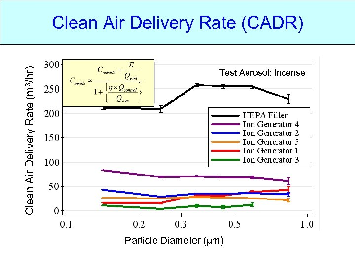 Clean Air Delivery Rate (m 3/hr) Clean Air Delivery Rate (CADR) Test Aerosol: Incense