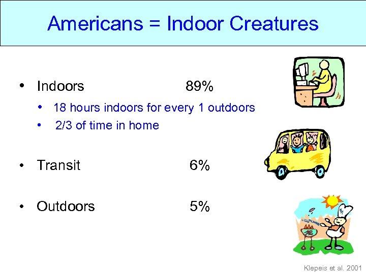 Americans = Indoor Creatures • Indoors 89% • 18 hours indoors for every 1