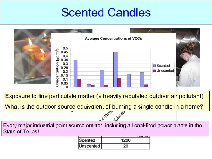 Scented candles Candles Scented Exposure to fine particulate matter (a heavily regulated outdoor air
