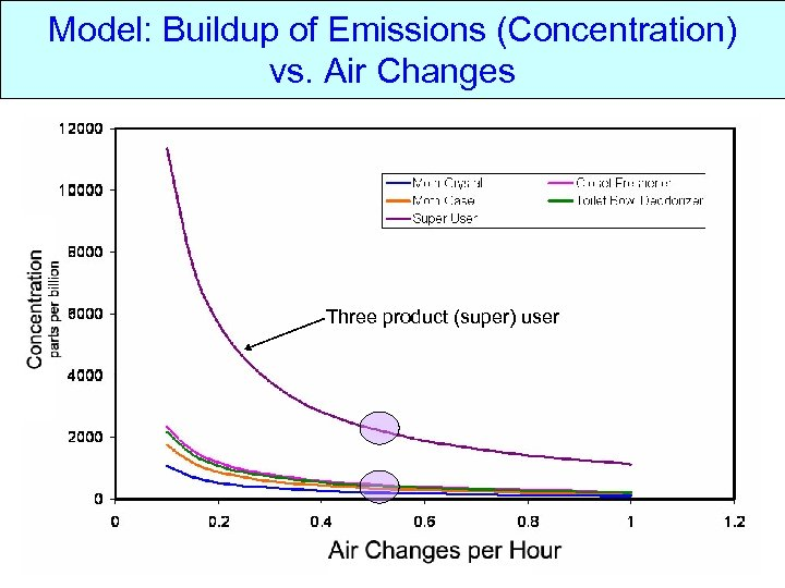 Model: Buildup of Emissions (Concentration) vs. Air Changes Three product (super) user