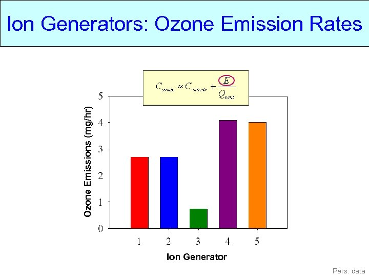 Ozone Emissions (mg/hr) Ion Generators: Ozone Emission Rates Ion Generator Pers. data