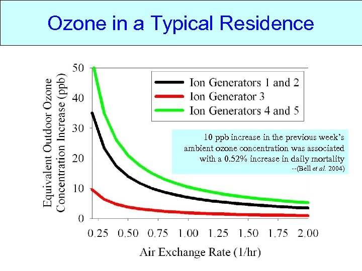 Ozone in a Typical Residence 10 ppb increase in the previous week's ambient ozone