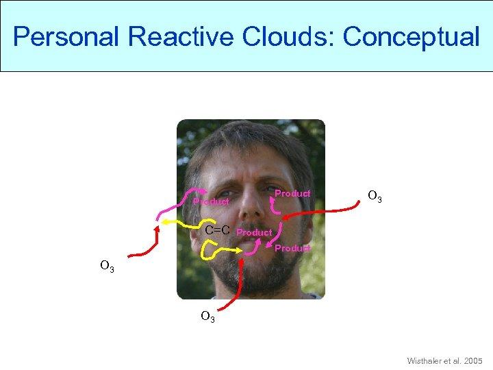 Personal Reactive Clouds: Conceptual Product C=C O 3 Product O 3 Wisthaler et al.
