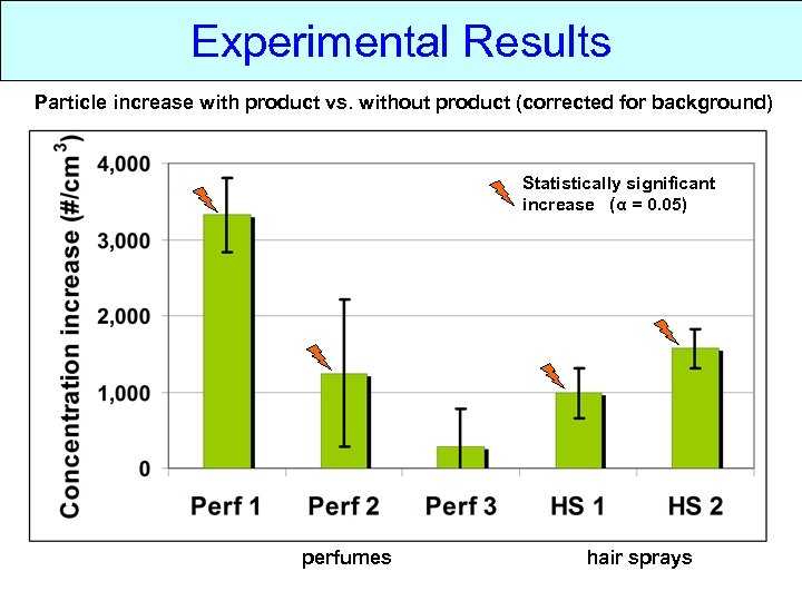 Experimental Results Particle increase with product vs. without product (corrected for background) Statistically significant