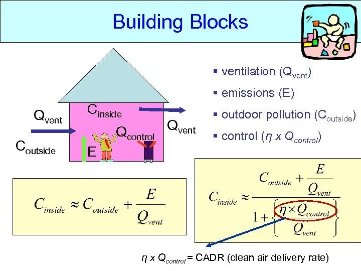 Building Blocks § ventilation (Qvent) § emissions (E) Qvent Coutside Cinside Qcontrol E Qvent