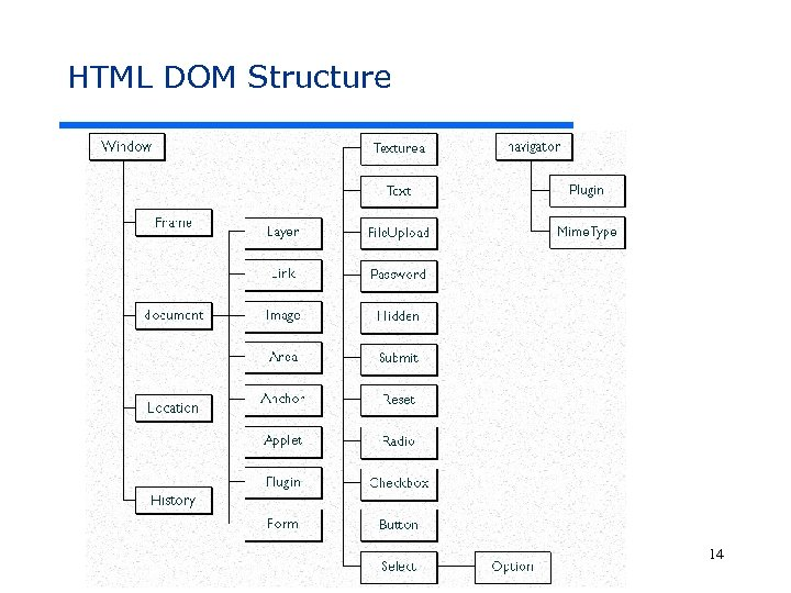 HTML DOM Structure CS 299 – Web Programming and Design 14