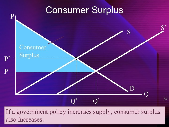 P Consumer Surplus S' S P* Consumer Surplus P' D Q* Q' Q If