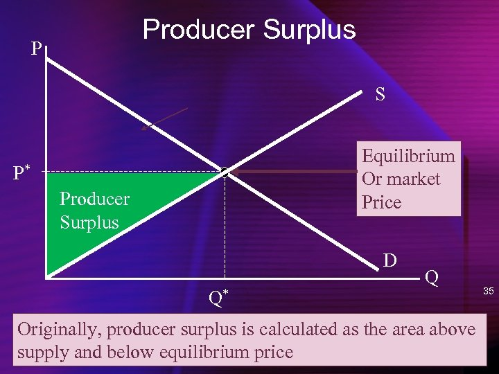 Producer Surplus P S Equilibrium Or market Price P* Producer Surplus D Q* Q