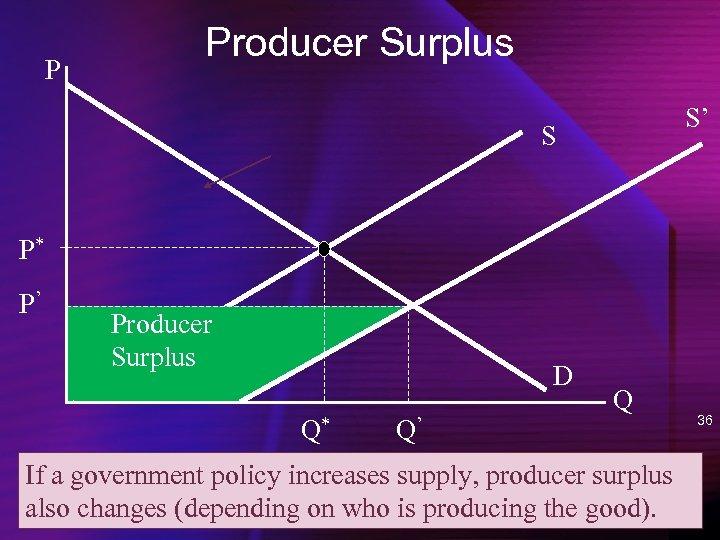 P Producer Surplus S' S P* P' Producer Surplus D Q* Q' Q If
