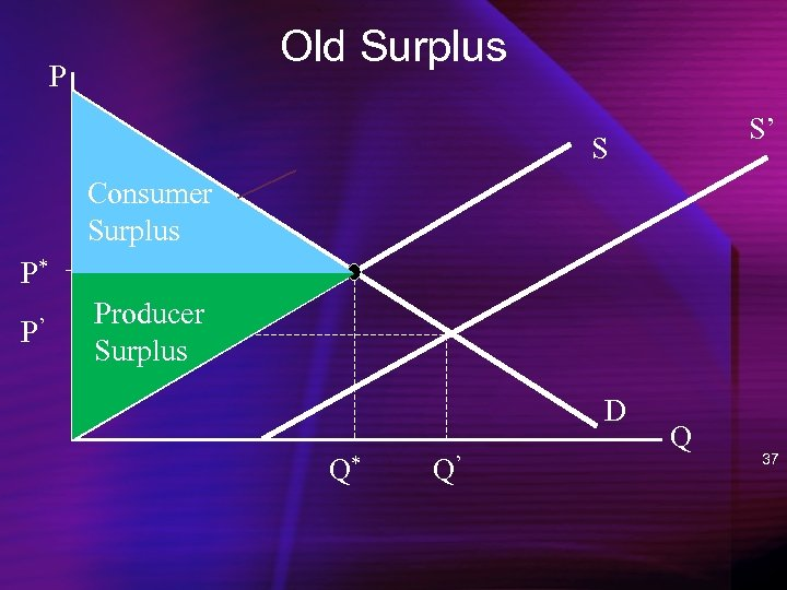 Old Surplus P S' S Consumer Surplus P* P' Producer Surplus D Q* Q'