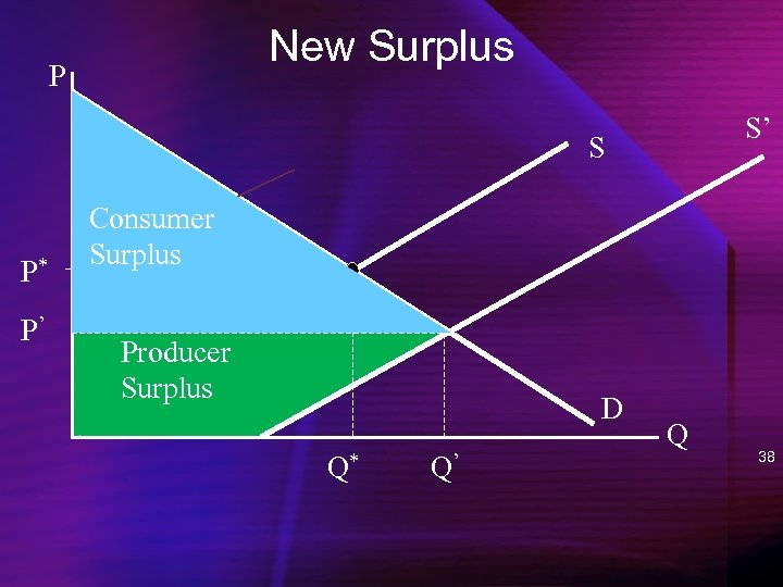 New Surplus P S' S P* P' Consumer Surplus Producer Surplus D Q* Q'