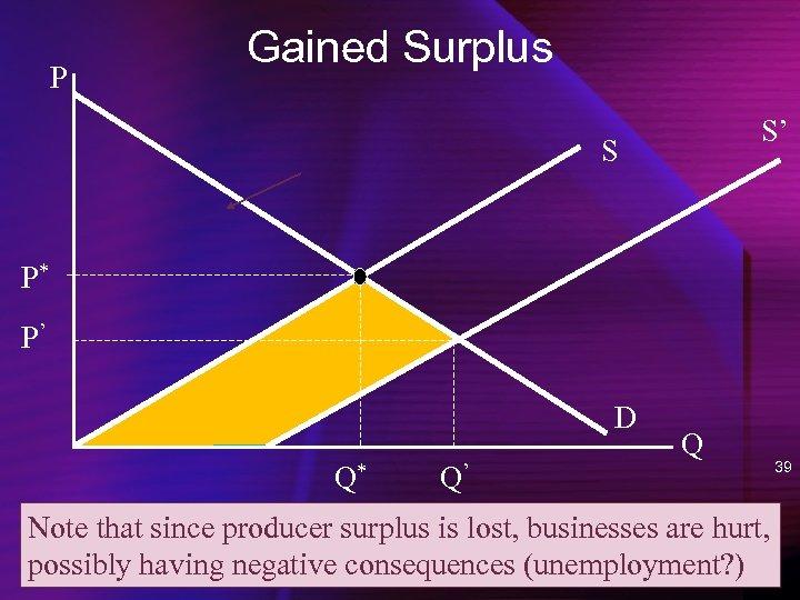 P Gained Surplus S' S P* P' D Q* Q' Q Note that since