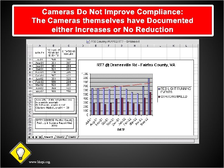 Cameras Do Not Improve Compliance: The Cameras themselves have Documented either Increases or No