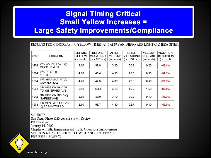 Signal Timing Critical Small Yellow Increases = Large Safety Improvements/Compliance www. bhspi. org