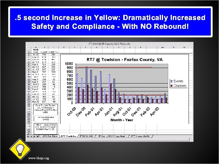 . 5 second Increase in Yellow: Dramatically Increased Safety and Compliance - With NO