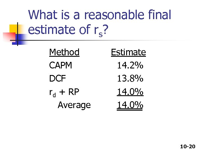 What is a reasonable final estimate of rs? Method CAPM DCF rd + RP