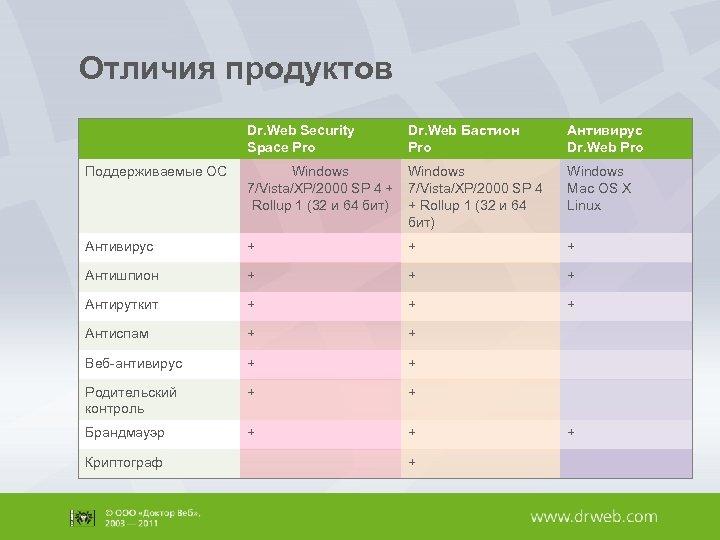 Отличия продуктов Dr. Web Security Space Pro Dr. Web Бастион Pro Антивирус Dr. Web