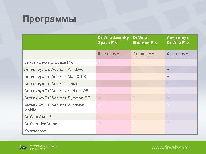 Программы Dr. Web Security Space Pro Антивирус Dr. Web Pro 6 программ Dr. Web