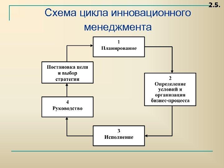 Схема цикла инновационного менеджмента 2. 5.