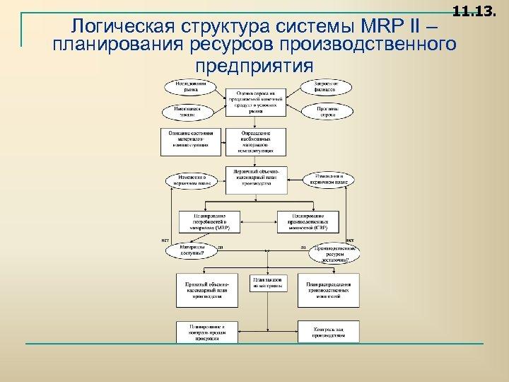 11. 13. Логическая структура системы MRP II – планирования ресурсов производственного предприятия