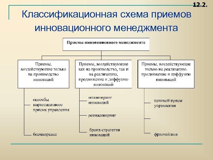 12. 2. Классификационная схема приемов инновационного менеджмента