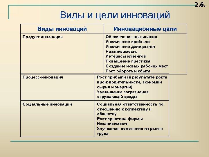 2. 6. Виды и цели инноваций Виды инноваций Инновационные цели Продукт инновация Обеспечение выживания