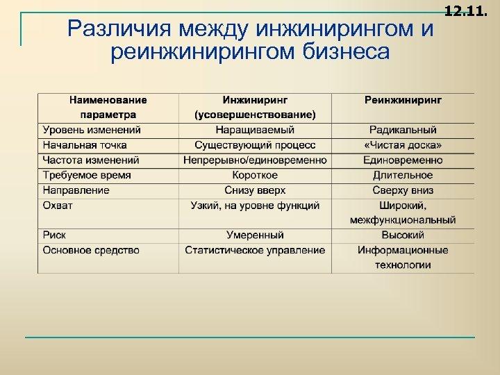 Различия между инжинирингом и реинжинирингом бизнеса 12. 11.