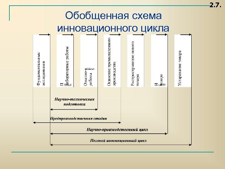 2. 7. Обобщенная схема инновационного цикла