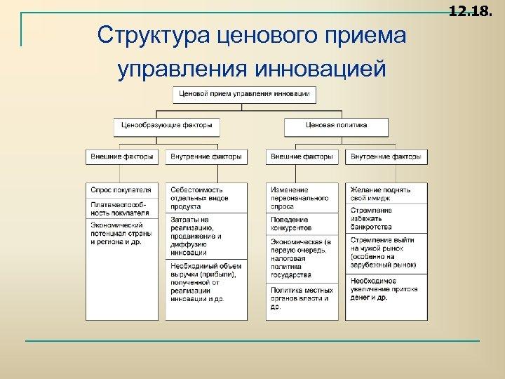 12. 18. Структура ценового приема управления инновацией